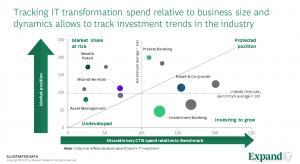 Tracking IT transformation