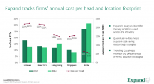 Cost per head trends